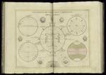 Posizione diversa degli abitanti della Terra; Latitudine e Longitudine; Antipodi e Zone (1779)