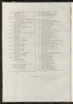 Indice delle tavole illustrative contenute in questo 2° volume (parte seconda).