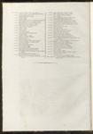 Indice delle tavole illustrative contenute in questo terzo volume (seconda parte).