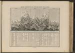 Quadro comparativo dei principali monti della Terra.