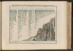 Prospetto comparativo della lunghezza del corso dei principali fiumi e altezza delle principali cascate della Terra.