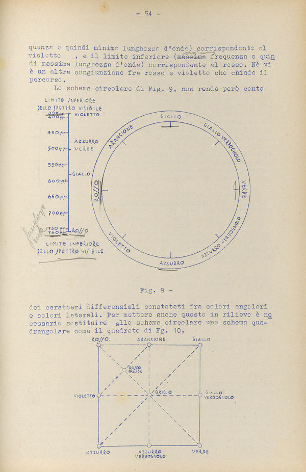 Typewritten course notes by Cesare Musatti