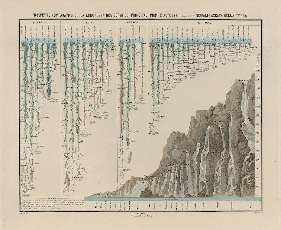Perspective drawing of the length of Earth's main rivers and of the height of Earth's main waterfalls. (Naymiller 1864)